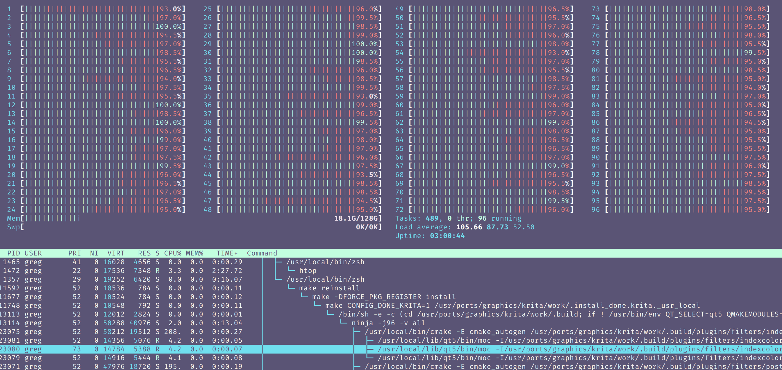Screenshot of htop with 96 CPU cores
